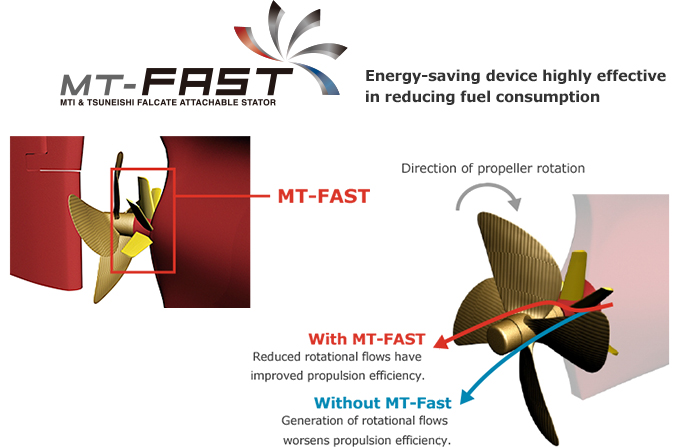 MT-FAST Energy-saving device highly effective in reducing fuel consumption
