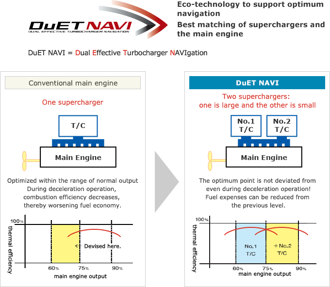DuET NAVI Eco-technology to support optimum navigation Best matching of superchargers and the main engine